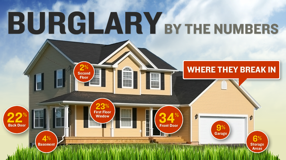 Why You Need Home Security Clear It Security