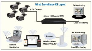 CLEAR IT SECURITY Surveillance DVR Camera Systems