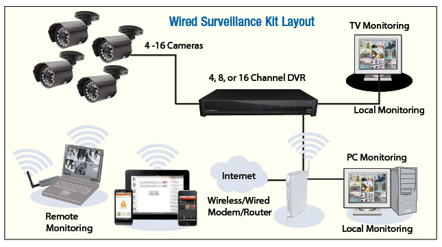Best Home Security Camera System Wired